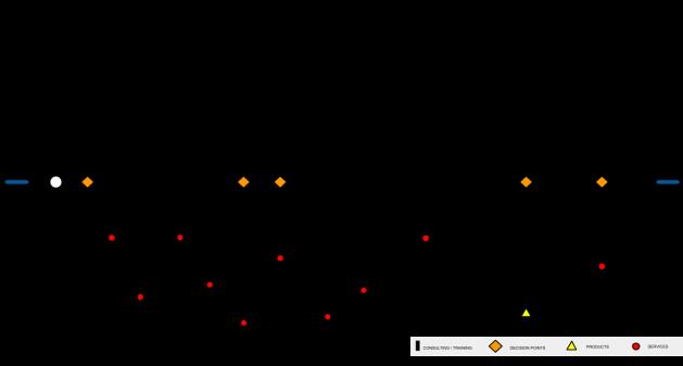BIM Implementation RoadMap